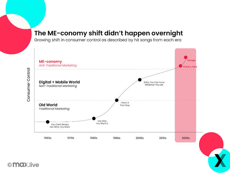 The Emergence Of The Me-Conomy   Timeline Graph